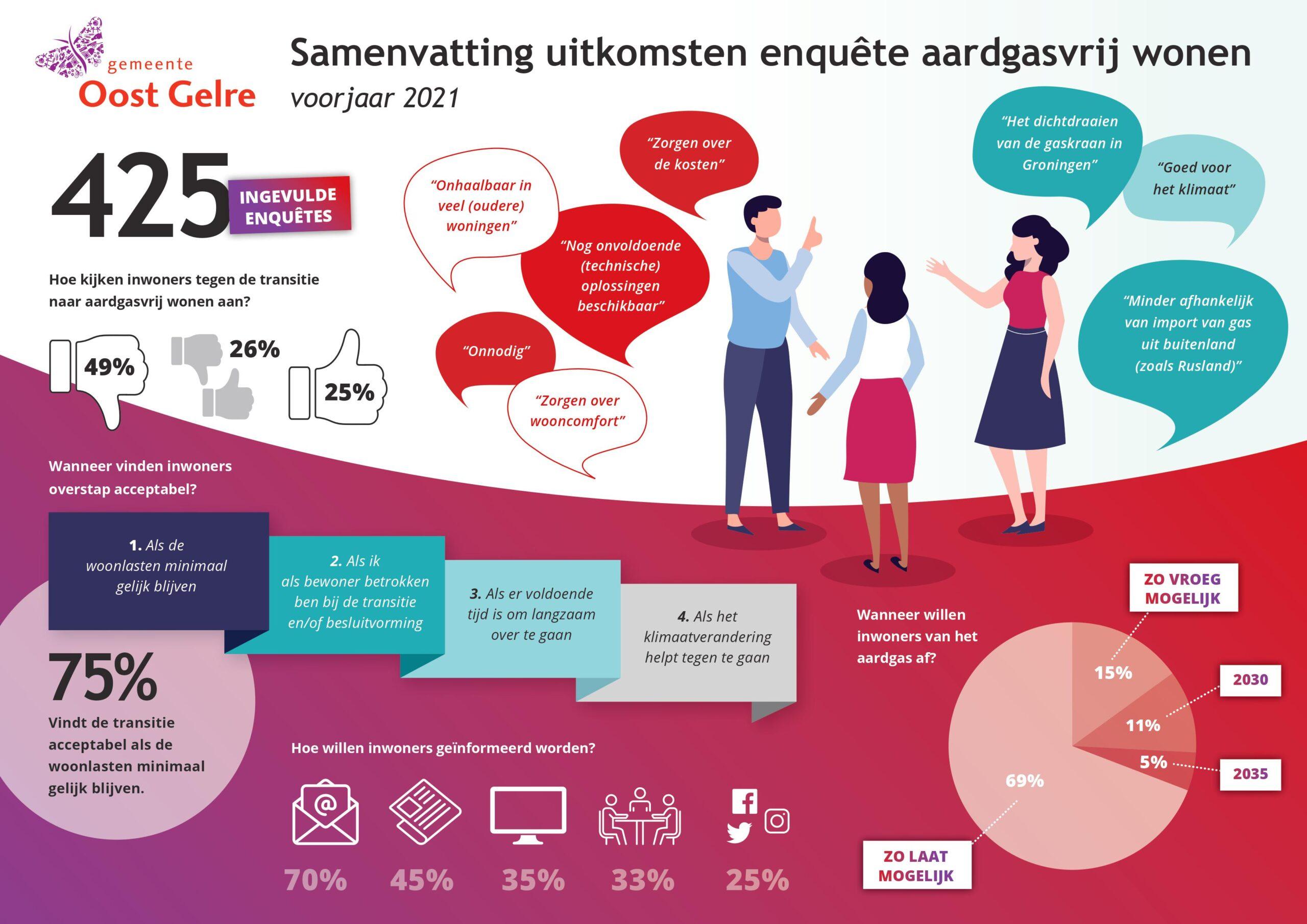 Infographic aardgasvrij wonen